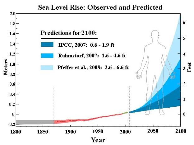 sealevelriseforecast