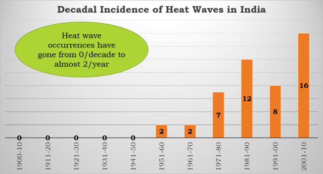 Heat Waves 1