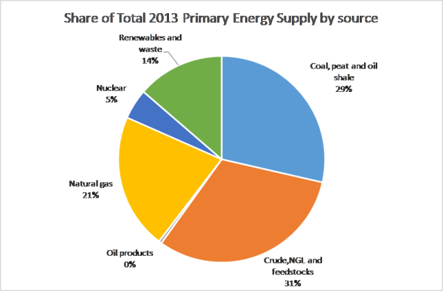 2013 Share of Primary Energy Supply b Source