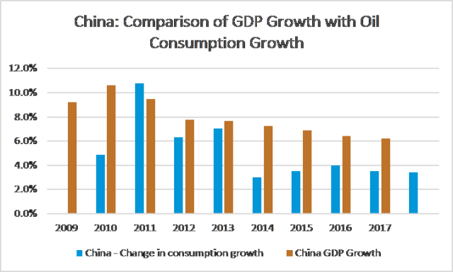Chinese Decoupling Energy