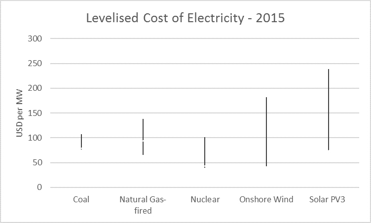 Levelised Cost of Electricity
