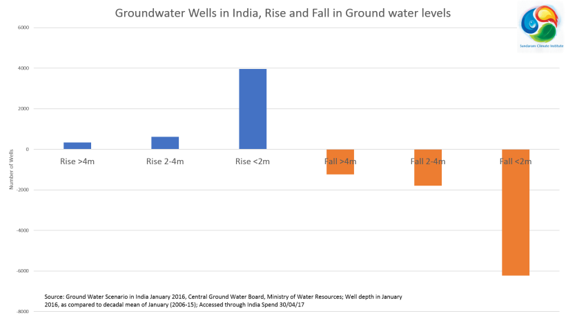 Groundwater India 2016
