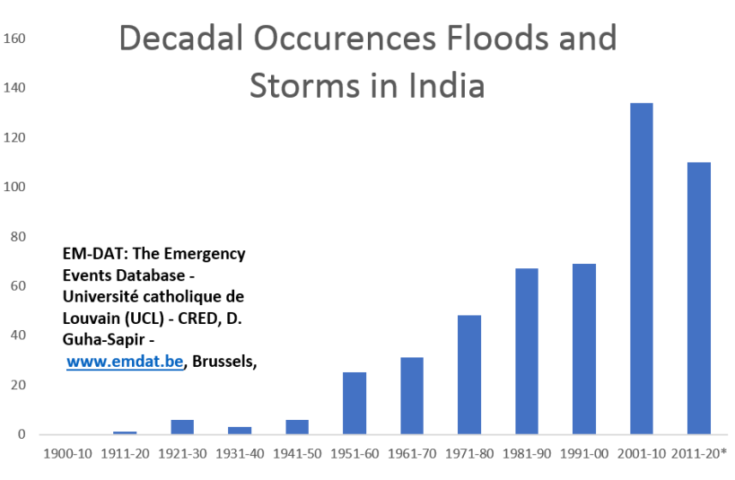Floods 1901-2016 data India