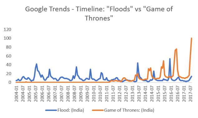 Floods vs GoT