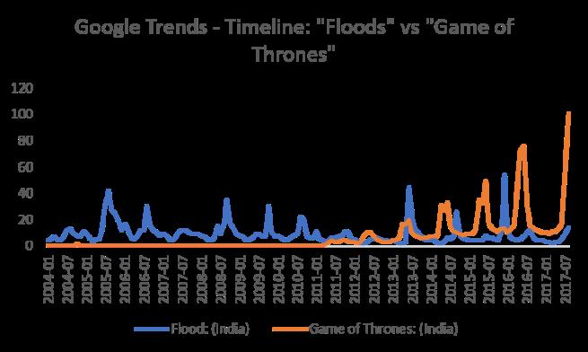Floods vs GoT