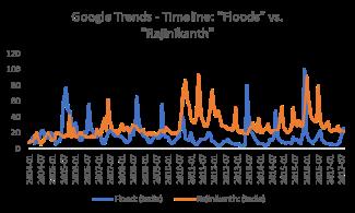 Floods vs Rajini