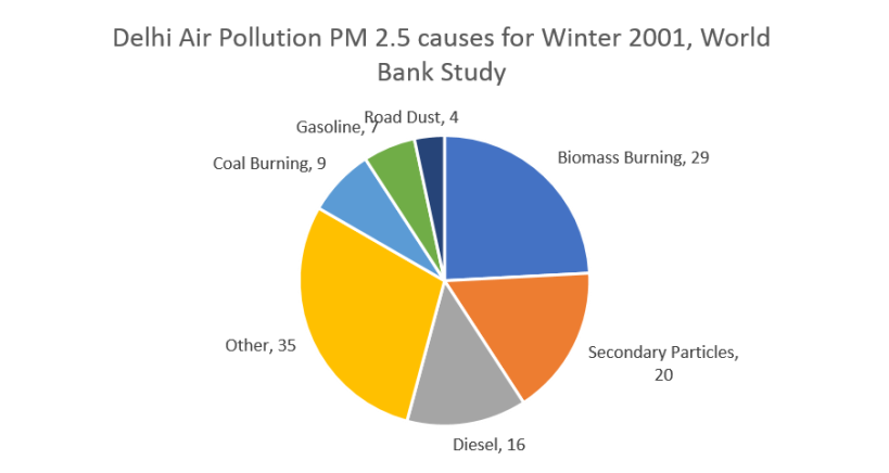 Delhi Pollution Cause 2
