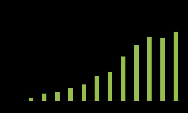 Madurai Population Growth