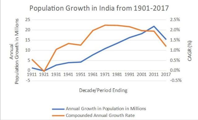 Population Growth India