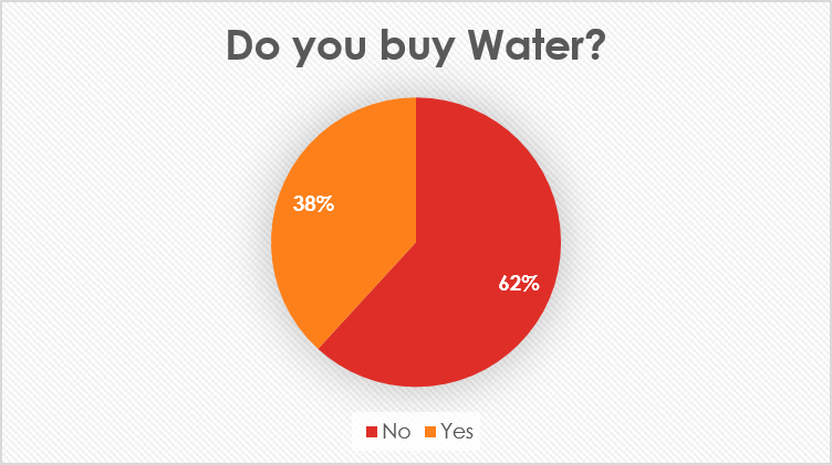 percentage buying water